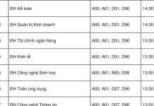 Điểm chuẩn Đại học Trà Vinh, Tiền Giang, Bạc Liêu